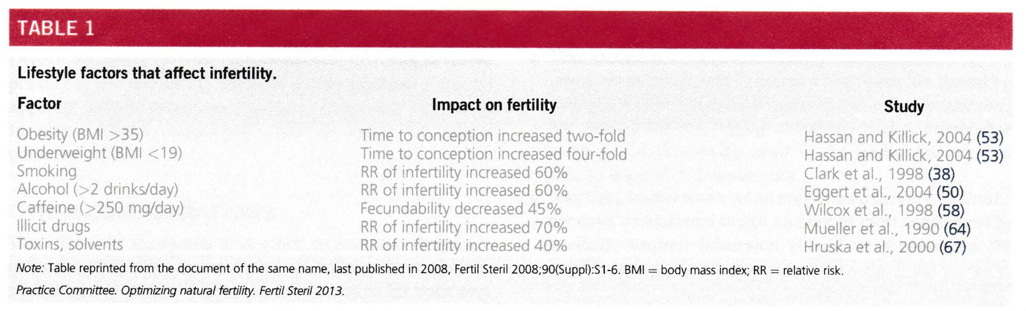 妊娠に影響を及ぼす生活習慣要因